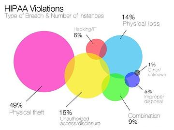 Violations of HIPAA and HITECH